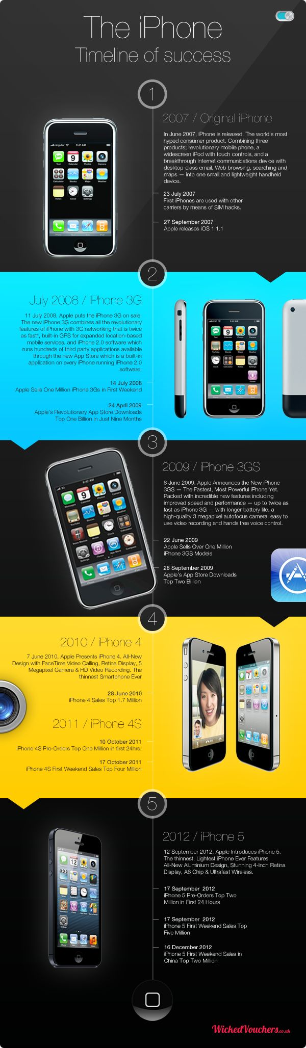 83 best iPhone Infographics images on Pinterest | Info graphics ...