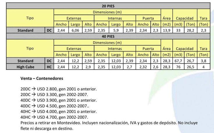 Medidas y pesos containers buscar con google - Contenedores vivienda precios ...