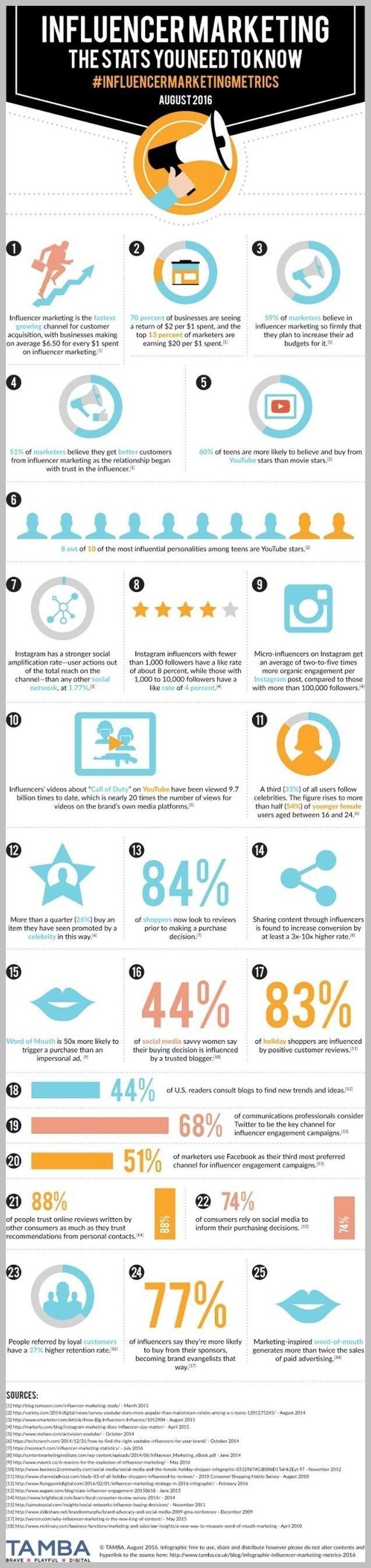 [Internet Marketing] - List Building Tips - Forum Blogs *** For more information, visit image link. #InternetMarketing #mobilemarketingstrategy