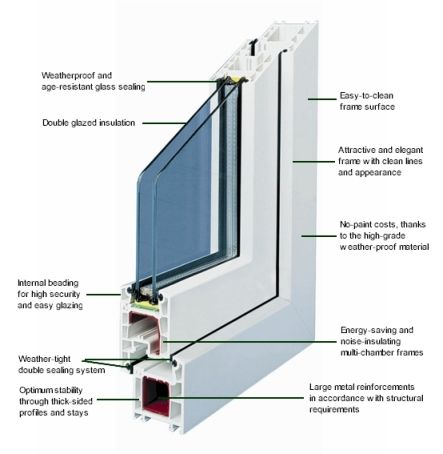 17 best ideas about double glazed window on pinterest for Best insulated glass windows