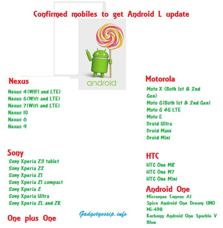 Confirmed Mobiles to get Android L Lollipop update