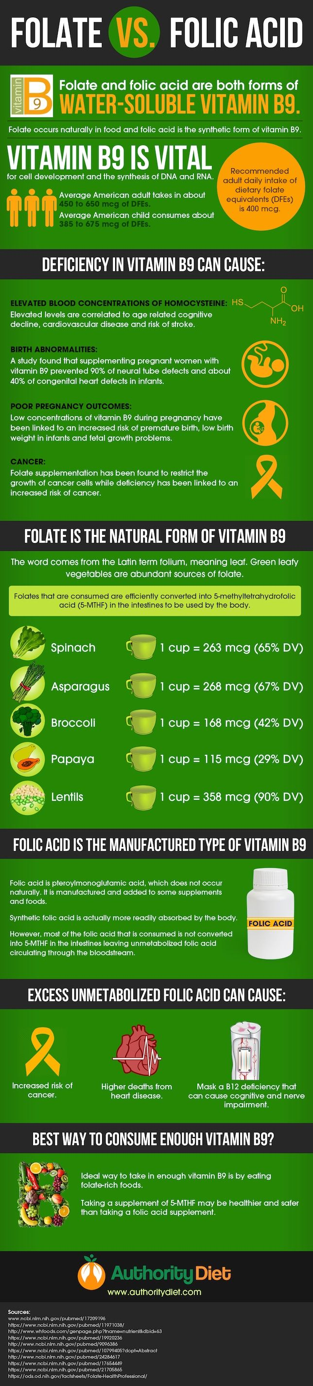 Benefits of Folate vs Folic Acid for a Healthy Diet  #carbswitch Please Repin