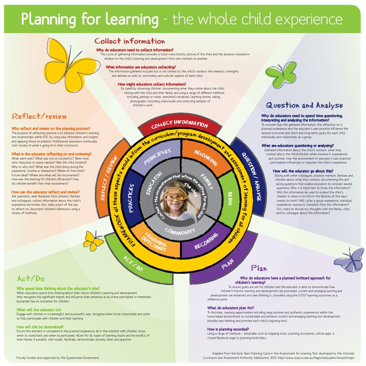 The planning for Learning poster presents the planning cycle as a whole child experience.