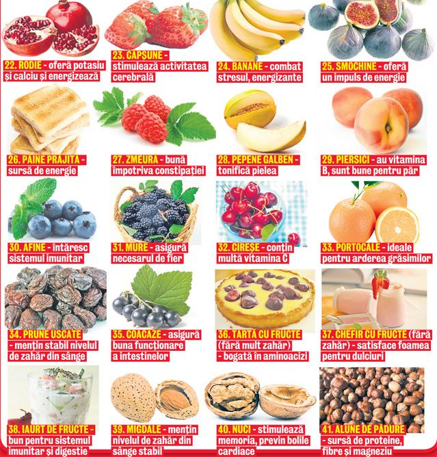 Specialiştii germani au stabilit lista celor 85 de alimente bune pentru organism   Libertatea.ro