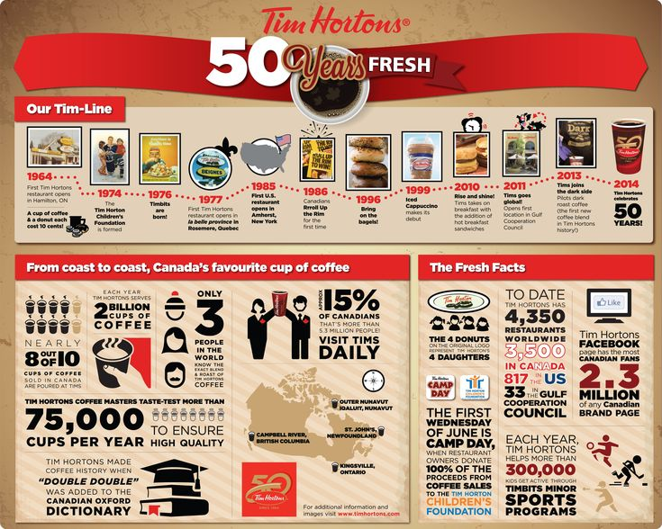2014 #TimHortons 50 years old, never fades, #AlwaysFresh. #MKM915
