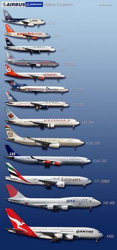 Boeing-Airbus Comparacion. De todos tamaños, desde el pequeño A318 hasta el gigante A380 pasando en el intermedio por el avion comercial mas vendido de todos los tiempos (Boeing 737), hasta el de mas largo rango en bimotores (Boeing 777LR), se observan en esta lista los aviones comerciales mas famosos de nuestra era, sin contar con los Embraer brasileños y los multiusos Bombardier. No aparecen los McDonell Douglas, empresa absorbida y descontinuada por Boeing.