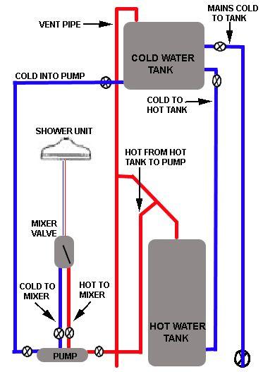 Power Shower Installation Requirements
