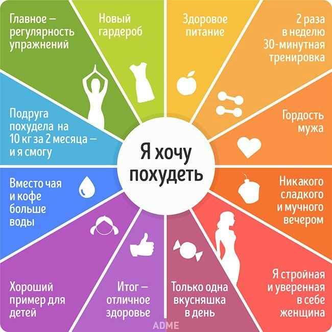 Психологические Настройки Для Похудения.