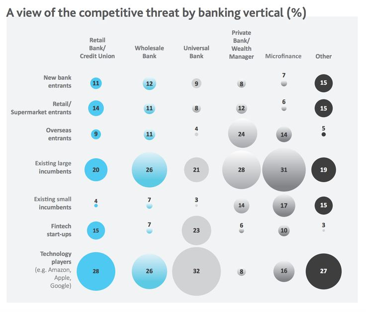 It's new entrants and Fintech who are benefiting from bank dissatisfaction rather than small banks or CU