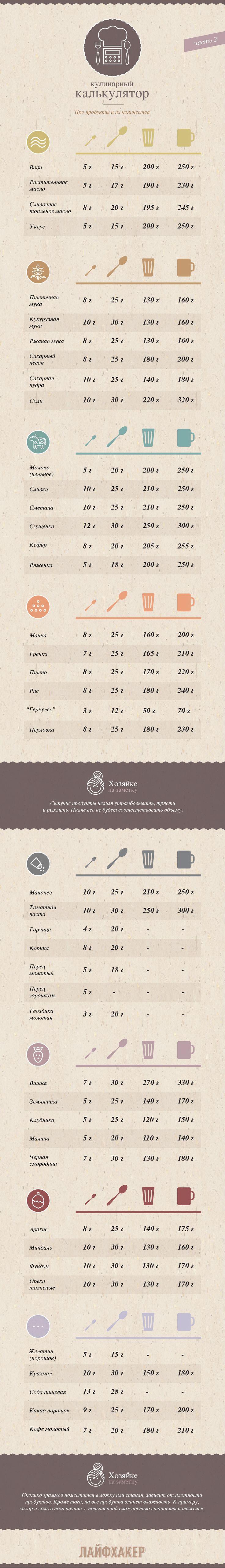 Кулинарный калькулятор. Вес различных продуктов в разных емкостях
