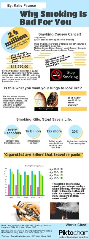 Why Smoking is Bad For You