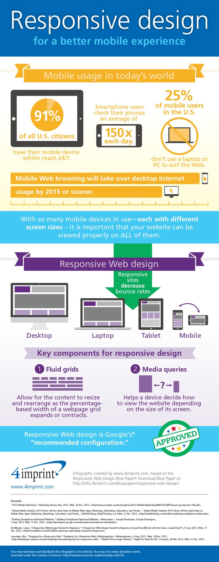Responsive design for a better mobile experience [infographic]