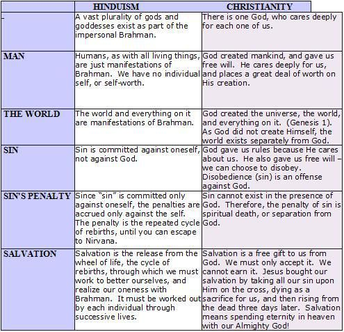 a comparison between christianity and the wiccan religion Wiccan rede: forbids them from  they see no contradiction in following more than one religion(usually christianity)  voodoo vs wicca anonymous comments (4.