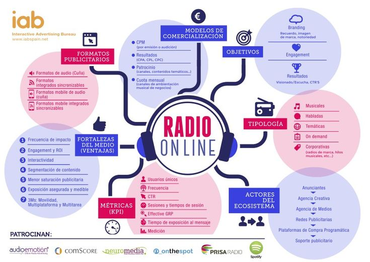 Infografía Radio On Line IAB http://www.soniablanco.es/2014/07/infografia-radio-line-podcast/