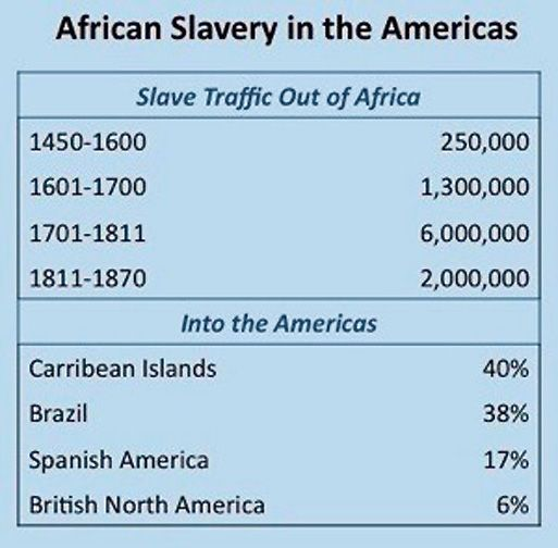 the history of slavery in north america The hidden history & truth of white slavery in the north america published on october 21,  negro slavery was efficiently established in colonial america because black slaves were governed.