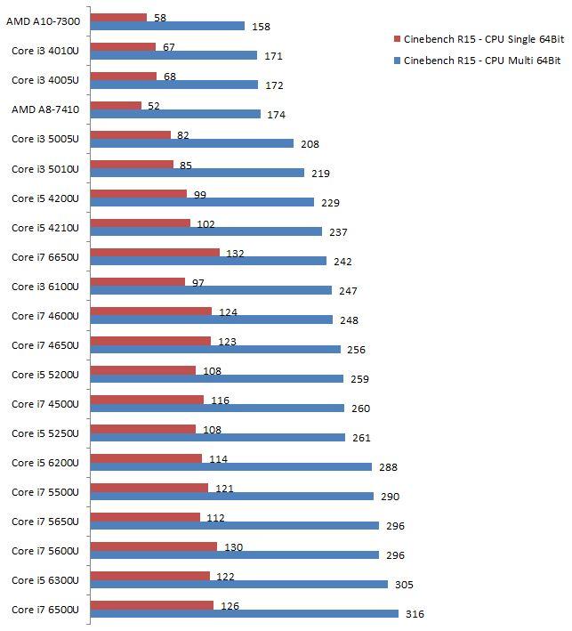 Core i3 4005U vs. 4010U vs. 5005U vs. 5010U vs. 6010U vs. Core i5 4200U vs. 5200U vs. 6200U vs. Core i7 4500U vs. 5500U vs. 6500U vs. 6600U vs. AMD A8-7410.