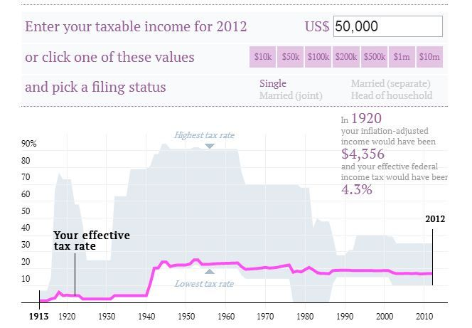 Type in your current income, see your personal income tax history of the US