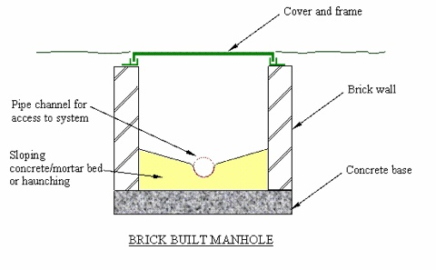 Average Labour Cost/Price to Fit/Build/Dig a Manhole/Gully/Drain