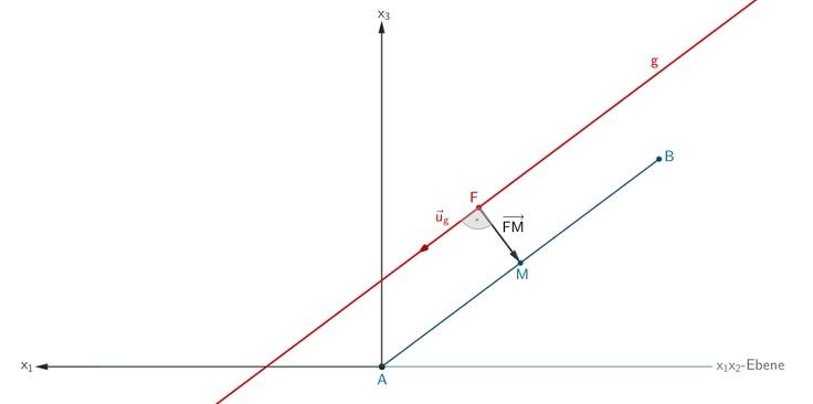 Grafik 2 zur Lösung der Teilaufgabe e - Geometrie I - Mathematik Abitur Bayern 2011 G8