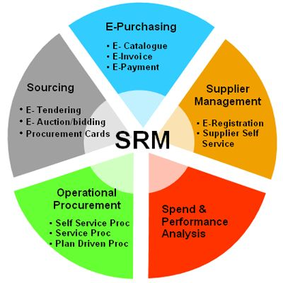 SAP SRM Online Training At mySAPgurus.com http://www.mysapgurus.com/sap-functional-course/sap-srm