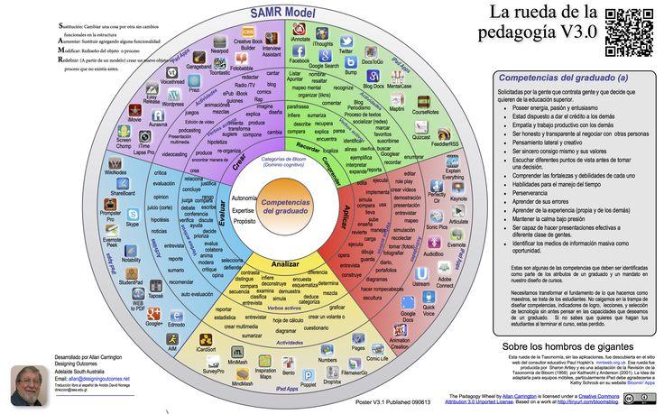 Les dejamos una utilísima infografía sobre La Taxonomía de Bloom Ver 3.0 totalmente traducida al español que incluye los verbos activos, actividades y ap...