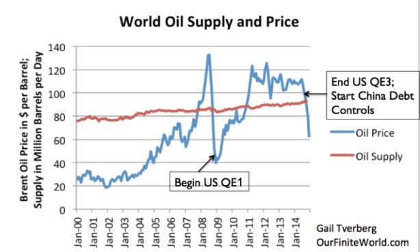The current oil crisis is more dangerous than you think.