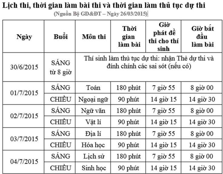 giasutoan.com.vn - Lịch thi-thời gian thi THPT 2015