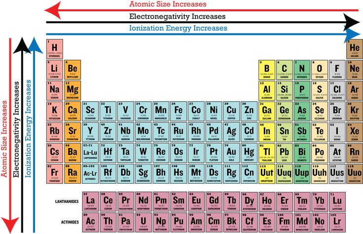 Periodic Table With Ionization Energies  Google Search