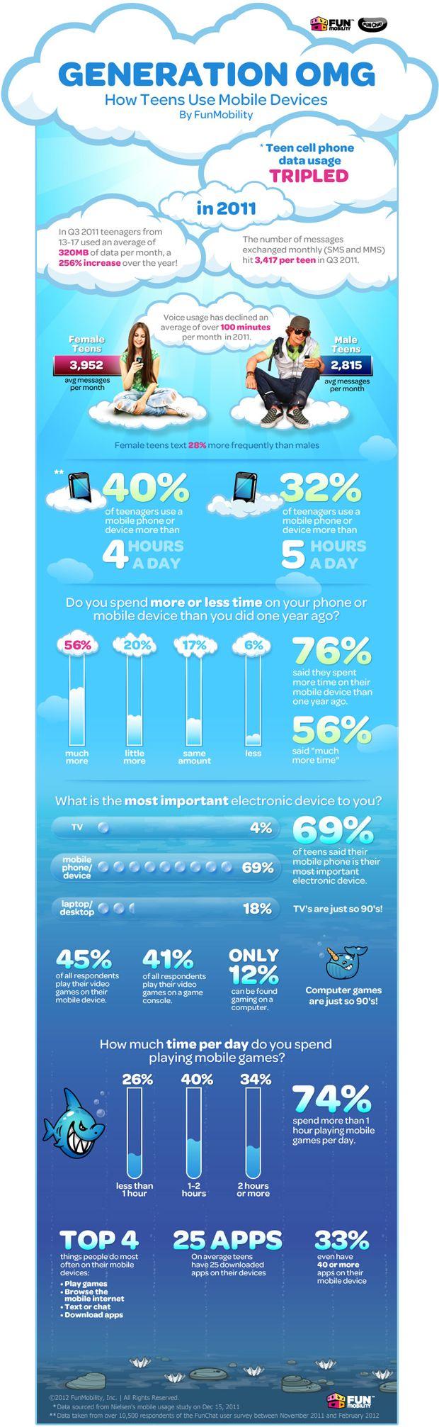 4h par jour. Le temps passé par 40% des ados sur le mobile selon cette infographie Fun Mobility relayée par ZDNet