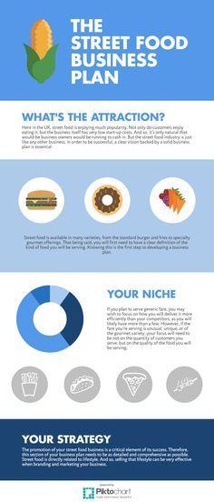 Best 25+ Street food business ideas on Pinterest Food truck - food truck business plan