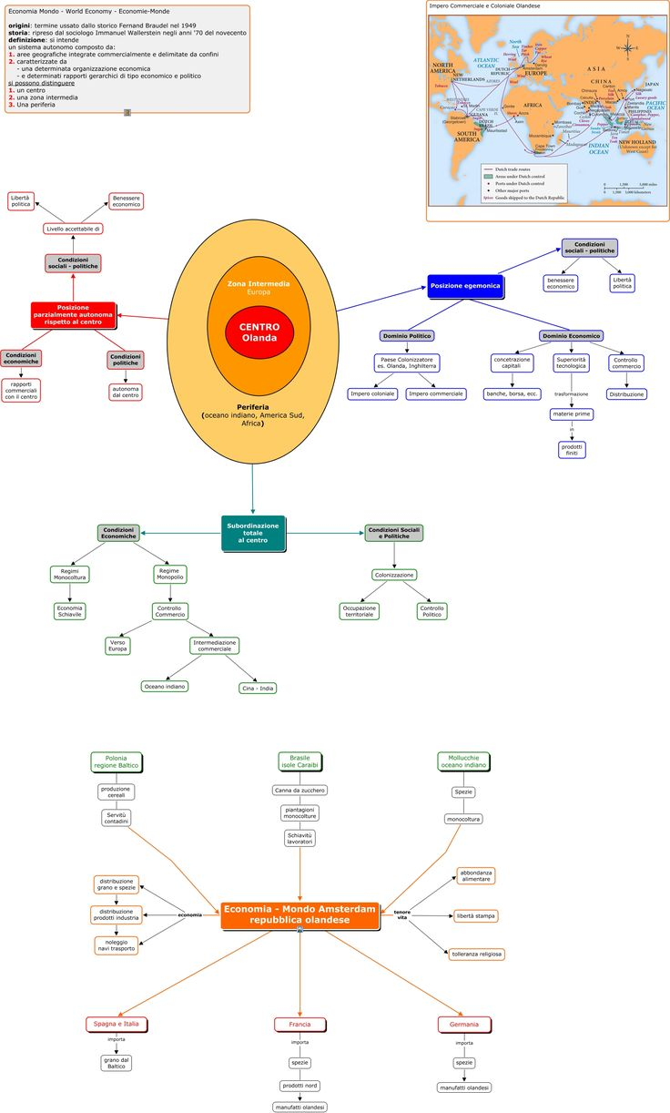 mappa sull'economia mondo e sul sistema commerciale olandese -  caratteristiche dell'impero commerciale olandese