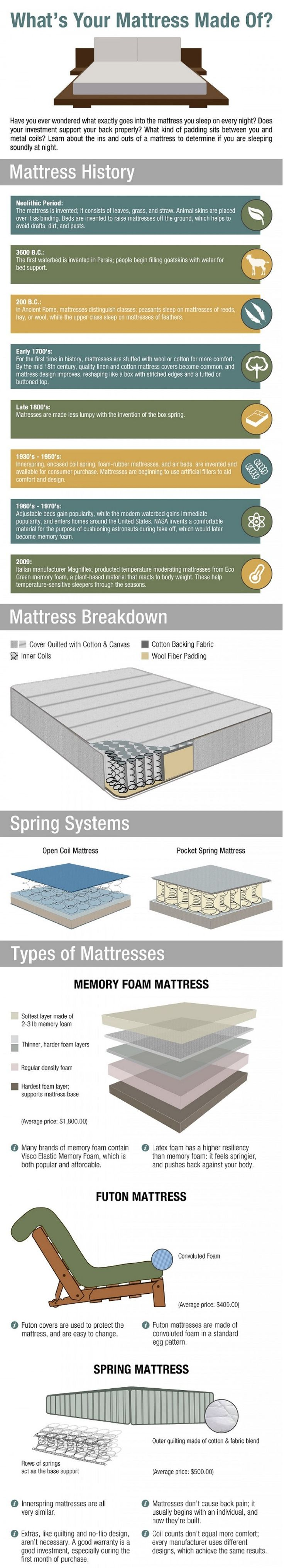 16 best best mattress infographic ideas images on pinterest beds