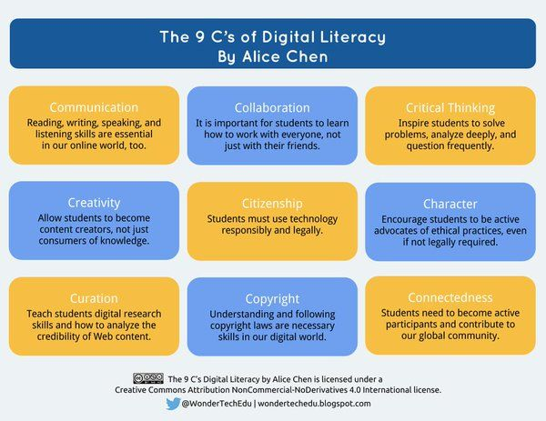 critical thinking foundational for digital literacies and democracy In addition to foundational skills like literacy and numeracy the skills needed in the 21st century critical thinking is the ability to identify.