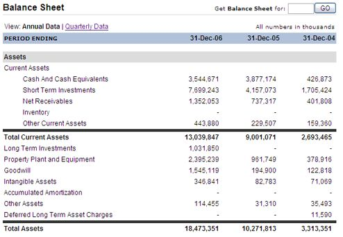 14 best Accounting images on Pinterest Accounting, Balance sheet