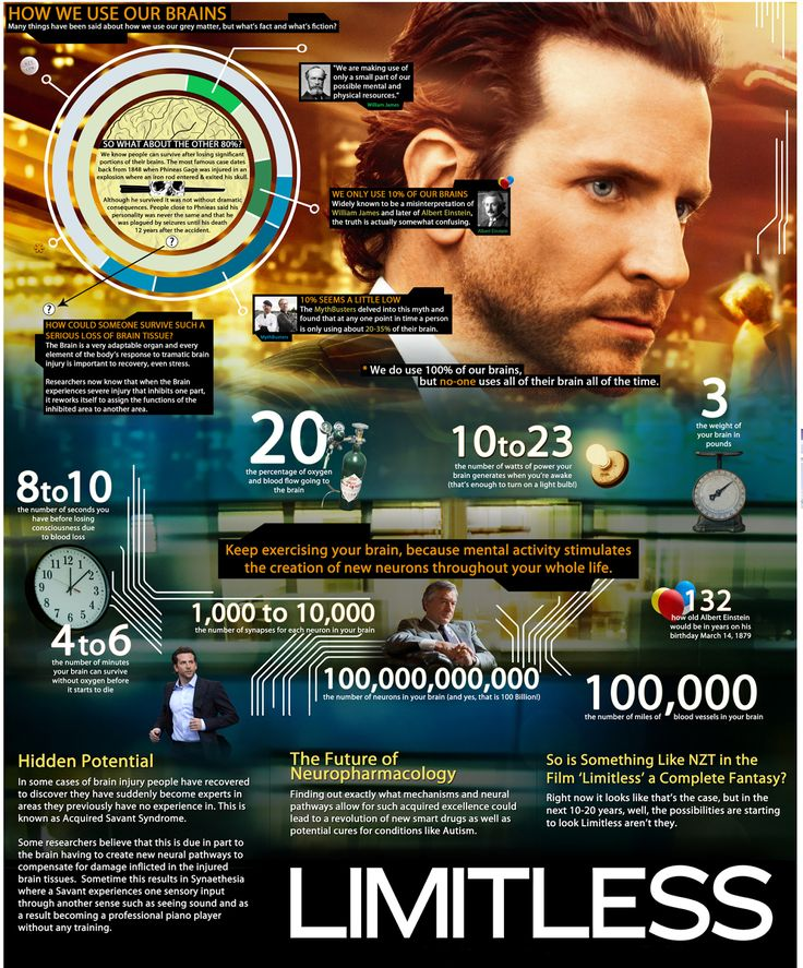 In the movie, Limitless, a burnt-out writer, discovers a top-secret pill, NZT-48 that unlocks 100% of his brain's capacity. He instantly acquires mind-bending talents and mesmerizing visions that bring him big money, beautiful women and limitless success.  Could such a drug actually ever exist, or does it already?