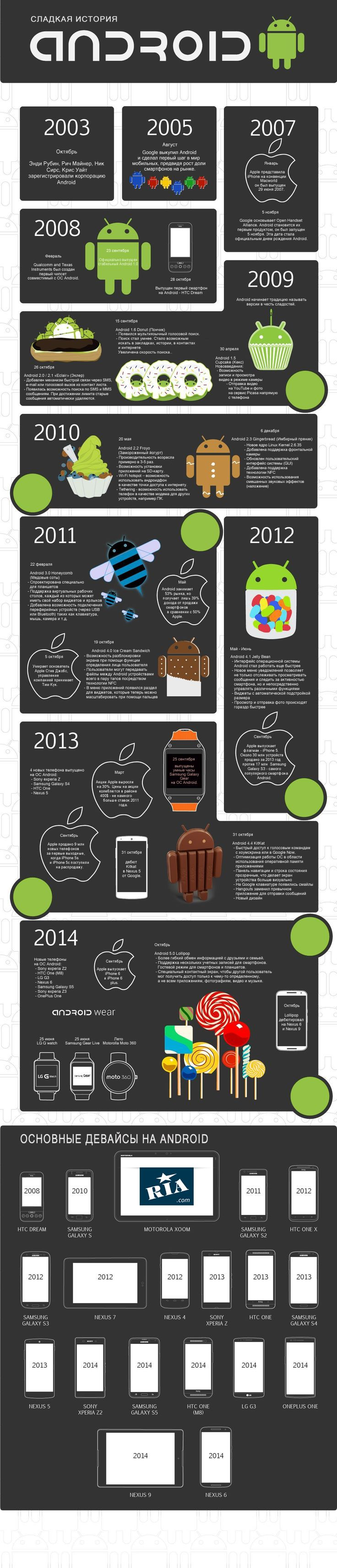 сладкая история Android