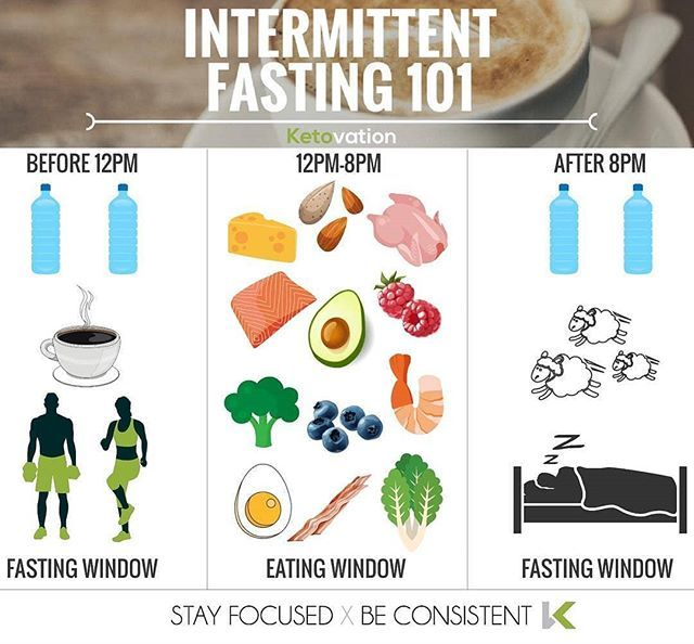 what do you eat on the fasting diet