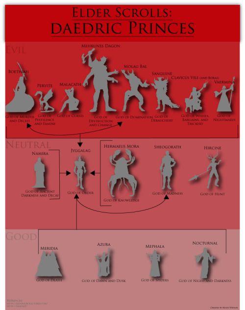 "stuffthatartdoesbe: "" An Inforgraphic of the Daedric Princes in the Elder Scrolls games. """