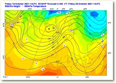Weather Forecast Chart