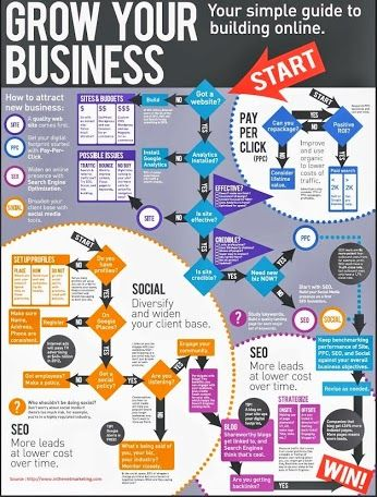 Grow your business - your simple guide to building online.
