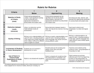 Terrific Rubric to Help You Create Rubrics for Your Class