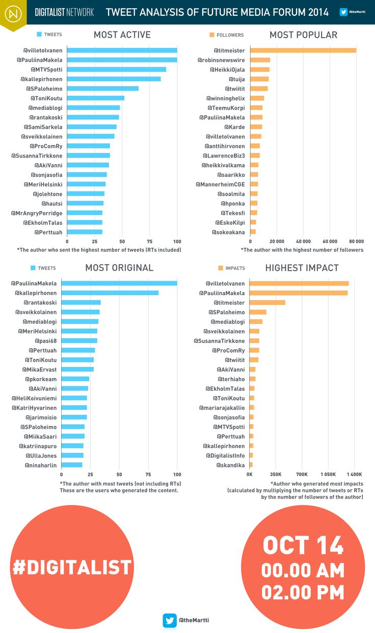 #Digitalist #Infographics: Future Media Forum 2014 Tweet analysis 03