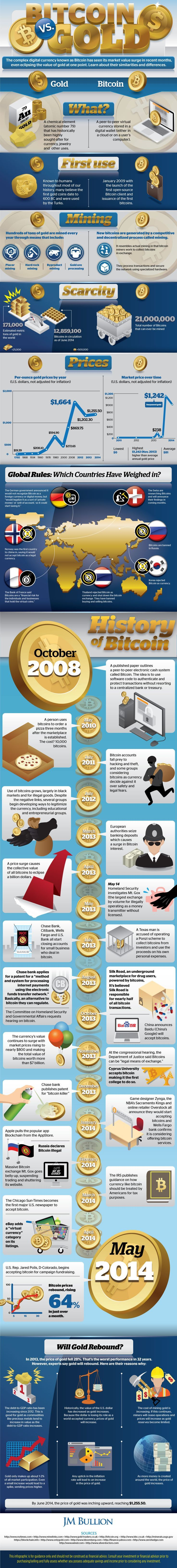 Gold vs. Bitcoin: How Do They Compare? | Gold Investing News.  Ready to invest in gold?  We have gold and silver bullion for sale.   RocksInMyHead™ is the World's Greatest Rock, Prospecting & Outdoor Education Company.   For gold prospecting, rockhounding, lapidary and geology tools, and jewelry making supplies, equipment, books, maps, great outdoor gear, plus gold, silver, and lots of great rocks, minerals, fossils, & meteorites, go to our website http://RocksInMyHead.com. How to Invest