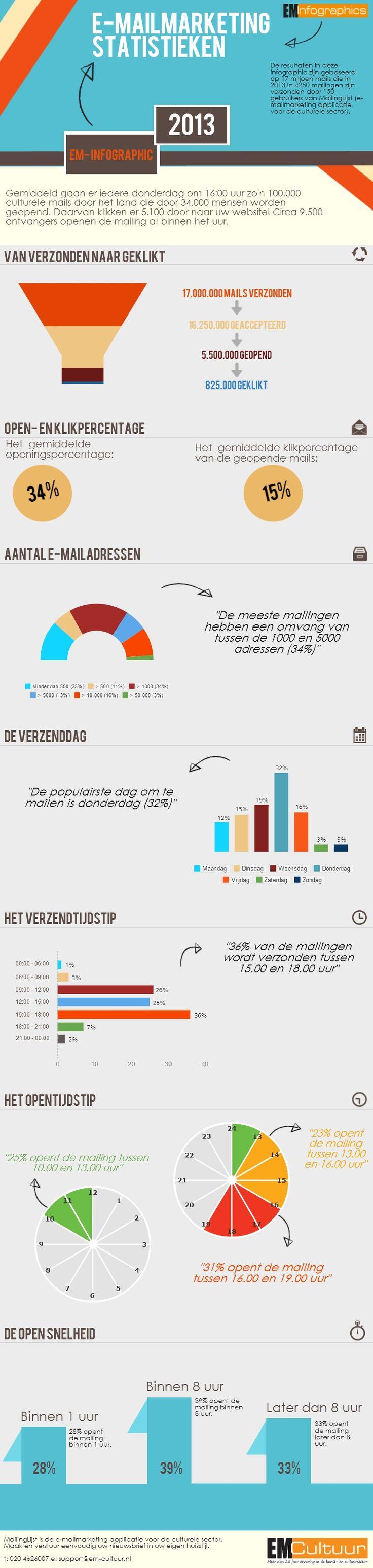 Deze infographic is een visualisatie van culturele e-mailmarketingstatistieken met de verzend-, open- en klikcijfers van meer dan 4250 culturele e-mailcampagnes in 2013.