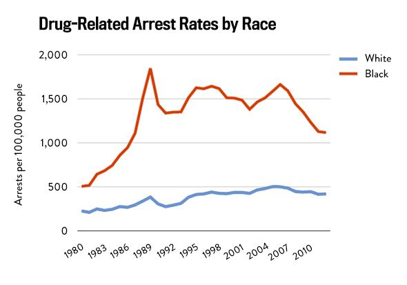 racial disparities in drug crime essay Racial and ethnic disparities in crime and criminal justice in the united states  author(s):  makes a review of empirical studies impossible in one essay, and  the political  ing relevant information on other crime types-particularly drug of.