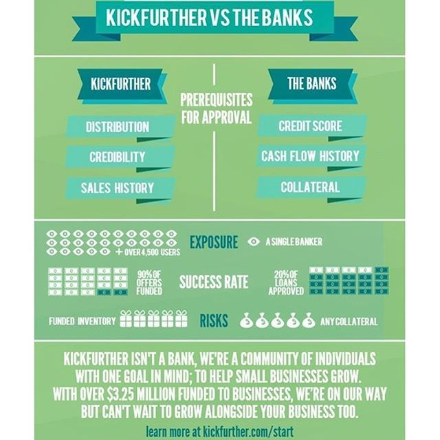 #regram @boomtownboulder Congrats on @kickfurther (BT Fall '14) processing their $5 Millionth dollar yesterday! They are kicking banks' butts.  #infographic #startups #boomtown #accelerator #tech #boulder #colorado #bigdata #adtech #media #software #startup #design #boulderstartups #BoomtownAccelerator #shout2bloud #follow @shout2bloud