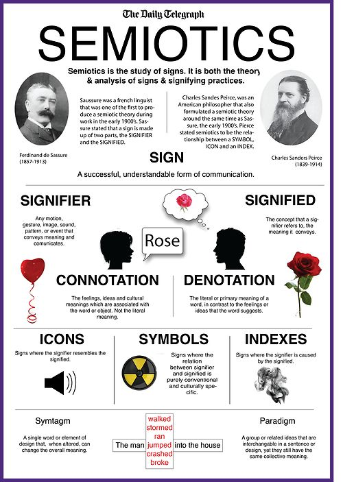 Semiotics - Ferdinand de Saussure and Charles Sanders Peirce An infographic explaining Saussure's and Peirce's notions of semiotics.