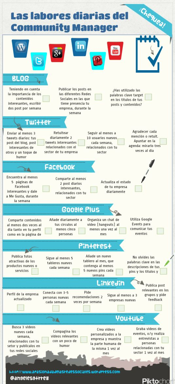 Las labores diarias de un Community Manager #infografia #infographic #socialmedia