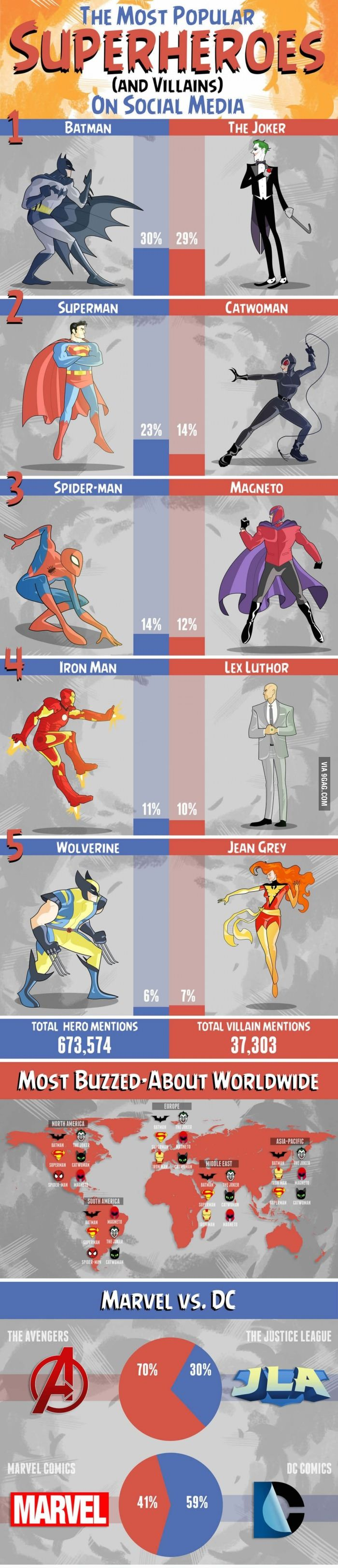 The Most Popular Superheroes (And Villains) On Social Medias.