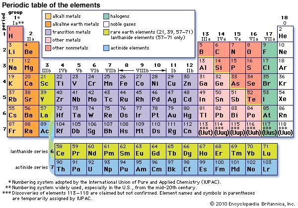 NEW PERIODIC TABLE OF ELEMENTS GROUP VIIA